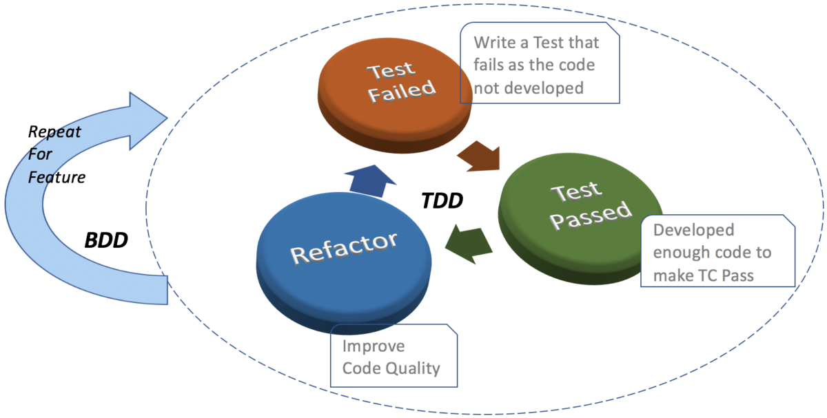 Testing in Agile with Behavior Driven Development