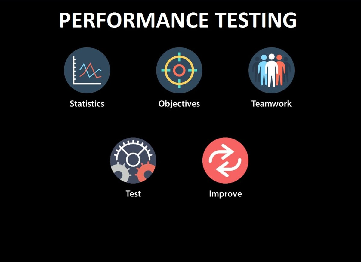 Perks of Performance Testing Services offered by Specialist QA Company