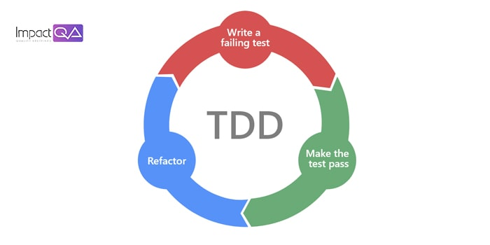 What is TDD (Test-driven development) and its Steps?