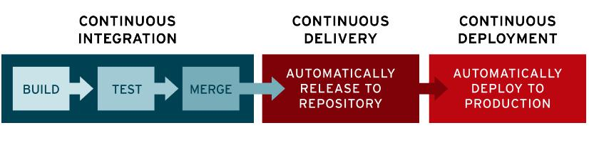 Continuous Integration/Continuous Delivery