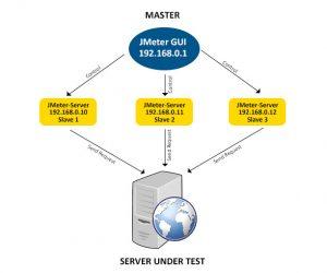 ImpactQA - JMeter Distributed Testing Approach