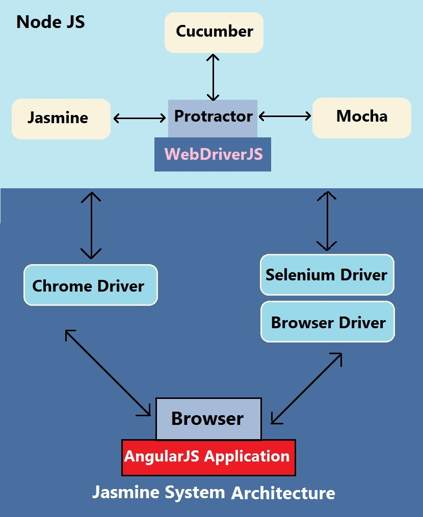 Moving from Selenium to Protractor for Test Automation
