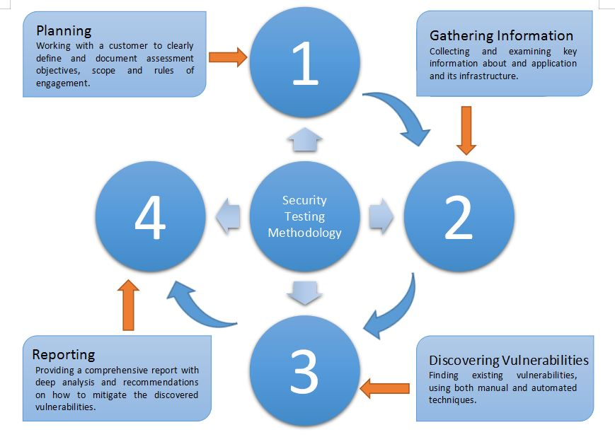 Security Testing Methodology