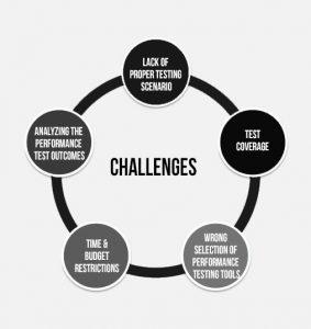 ImpactQA - Performance Testing Challenges