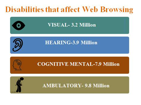 Disabilities that Affect Web Browsing