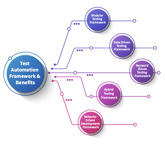 Test Automation Framework and Benefits