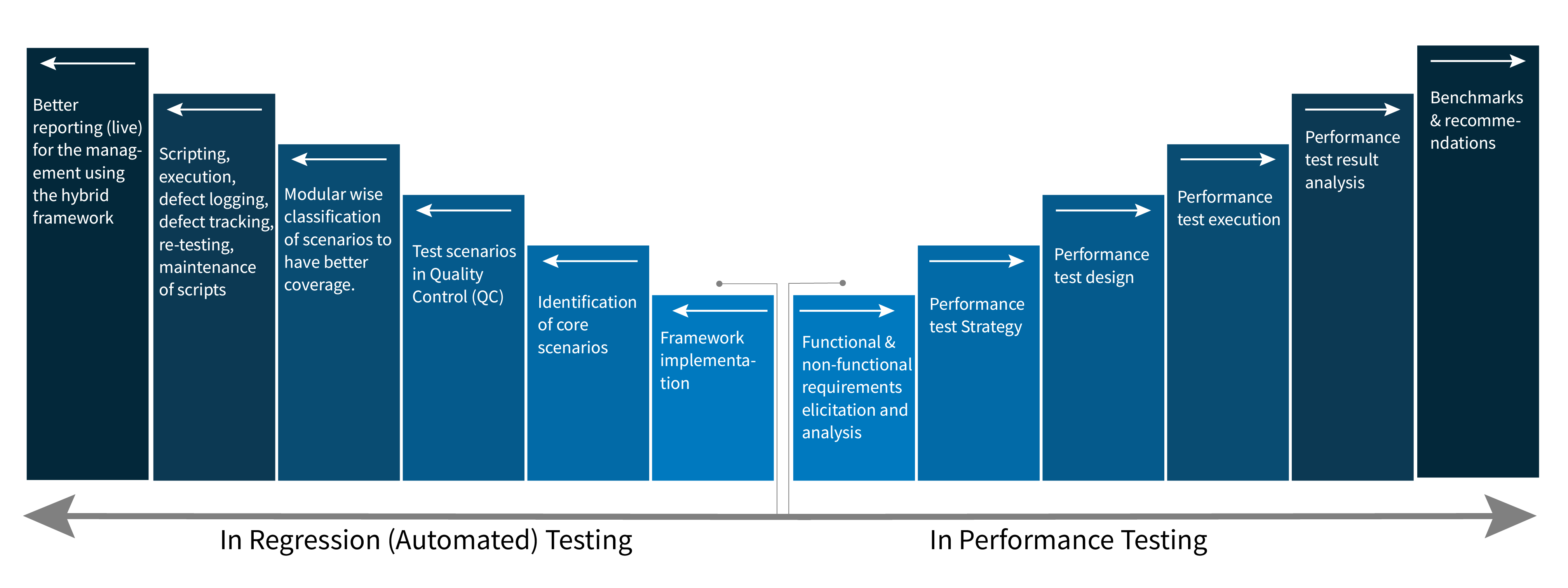 Technical Competencies around ERP Testing