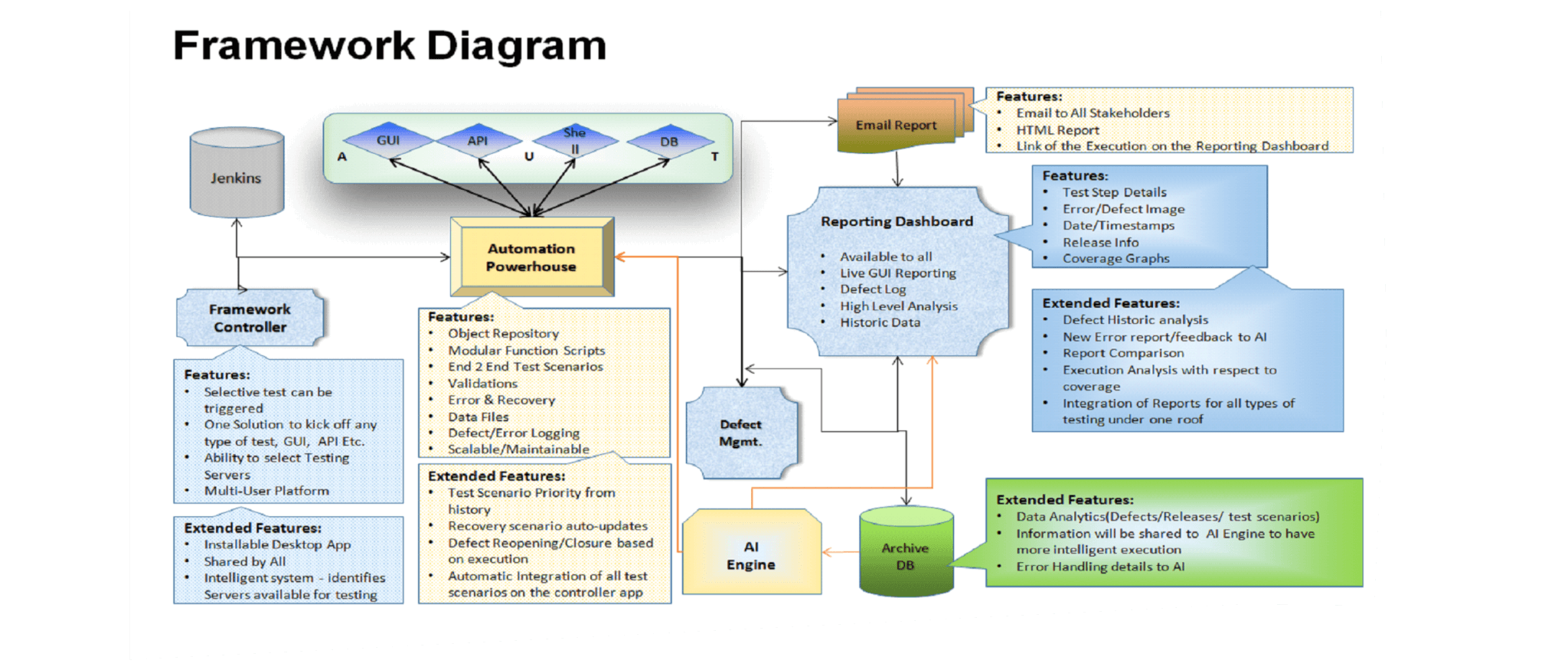 Test Automation framework diagram