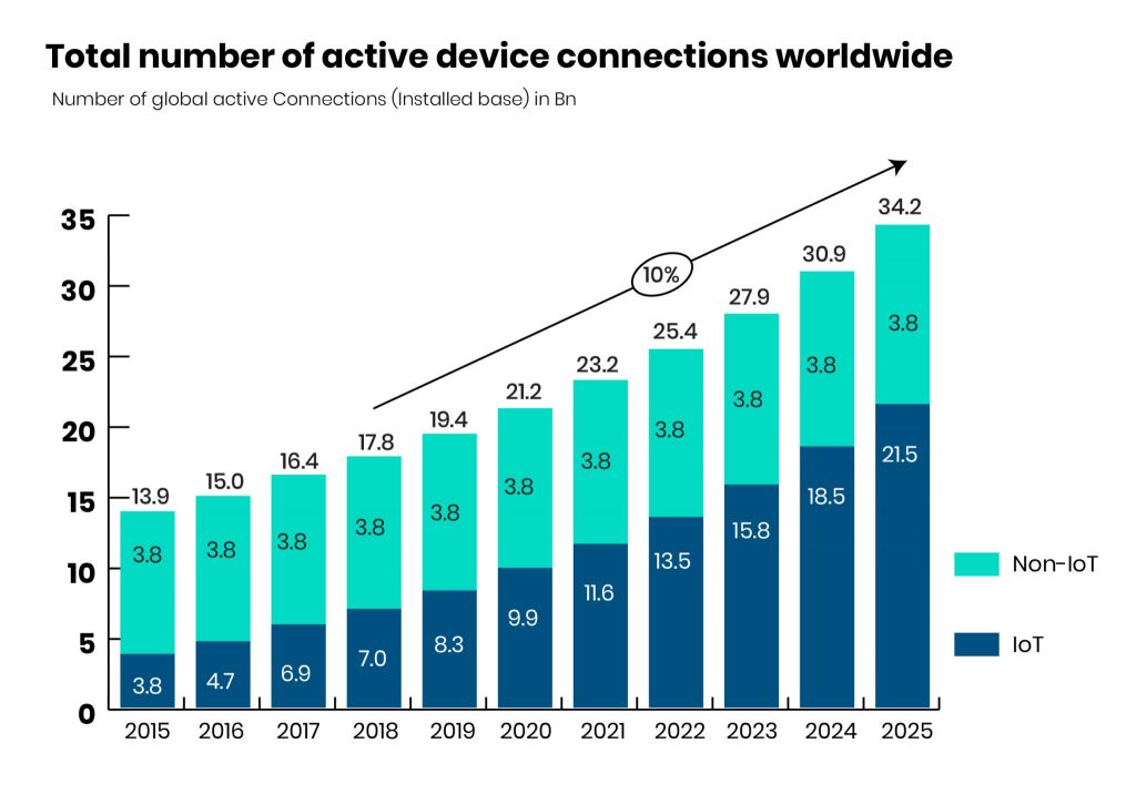 Worldwide Iot Active Connection Graph