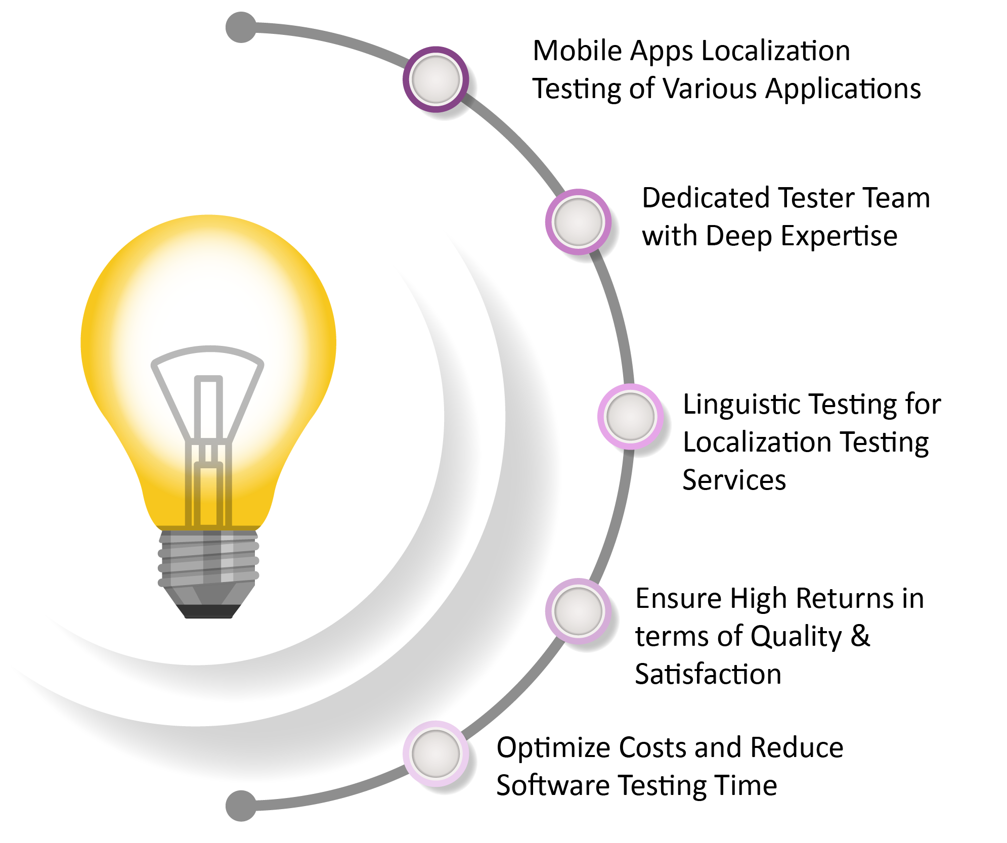 Benefits of Localization Testing Services