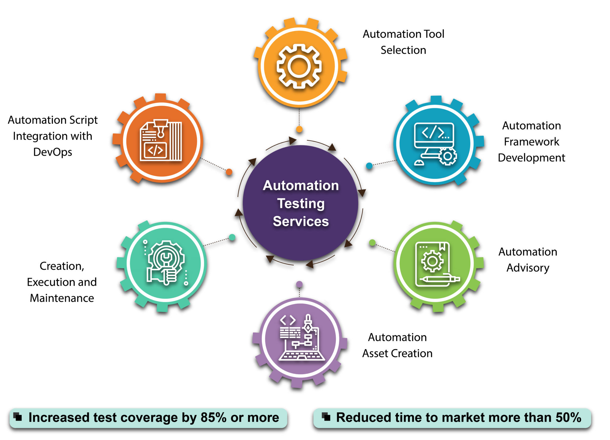 Know top 6 automation testing services