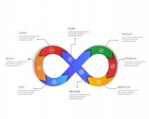 ImpactQA - Agile DevOps Approach