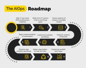 ImpactQA- AIOps Process Roadmap