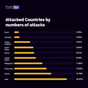 ImpactQA - DDoS Attack Regional Analysis
