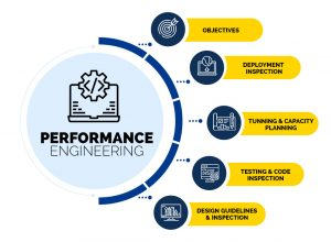 ImpactQA - Performance Engineering & Software Testing