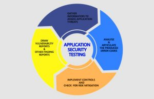 ImpactQA - Application Security Testing Approach