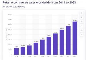 Ecommerce sales Stats - ImpactQA
