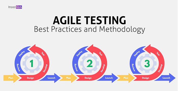 Agile Testing: Best Practices and Methodology